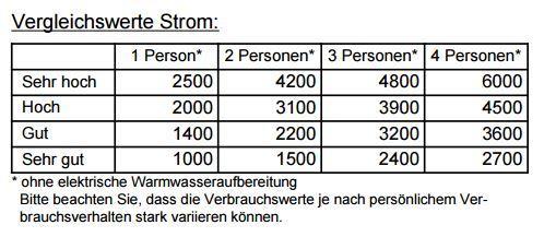 Strom Vergleichswerte. Screenshot ESWE Abrechnung.